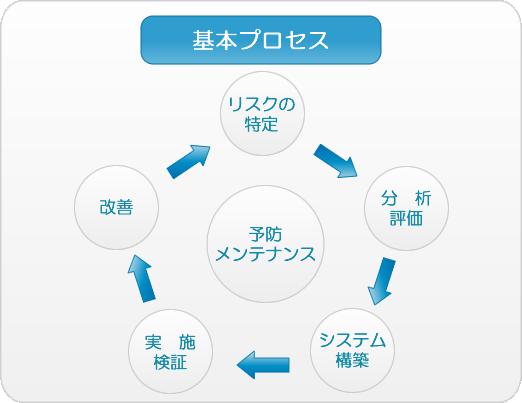 リスクの特定→分析評価→システム構築→実証、検証→改善→リスクの特定へ戻る