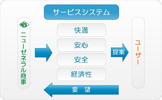 サービスシステムの図